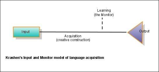 method of learning spanish