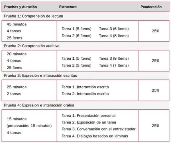 DELE A1 Exam Structure