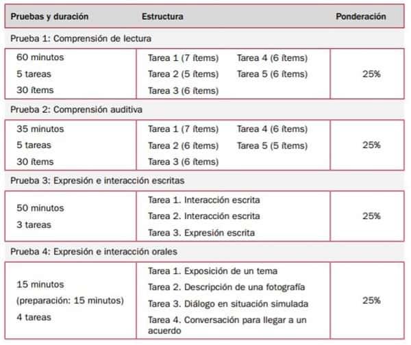 DELE A2 Exam Structure