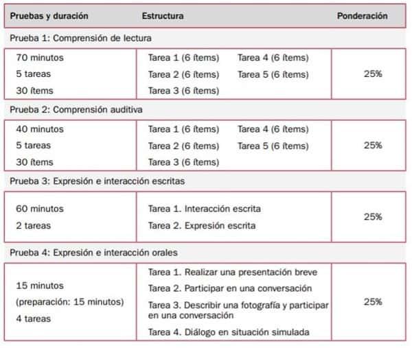 DELE B1 Exam Structure