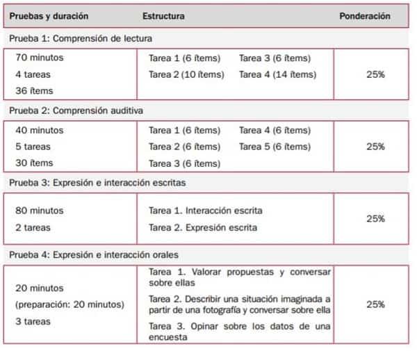 DELE B2 Exam Structure